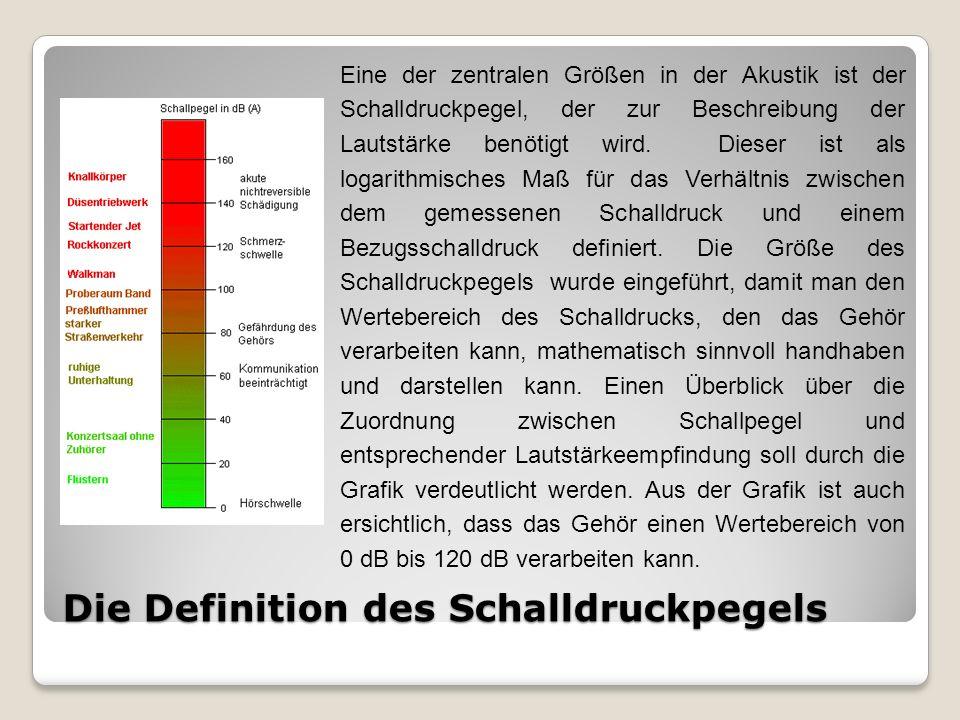 Schwankungsstärke Beispiele Fmod=16Hz 0,4 vacil Fmod=1Hz 0,5 vacil Fmod=2Hz 0,8 vacil Fmod=4Hz 1 vacil Fmod=30Hz 0,1 vacil Fmod=8Hz 0,8 vacil