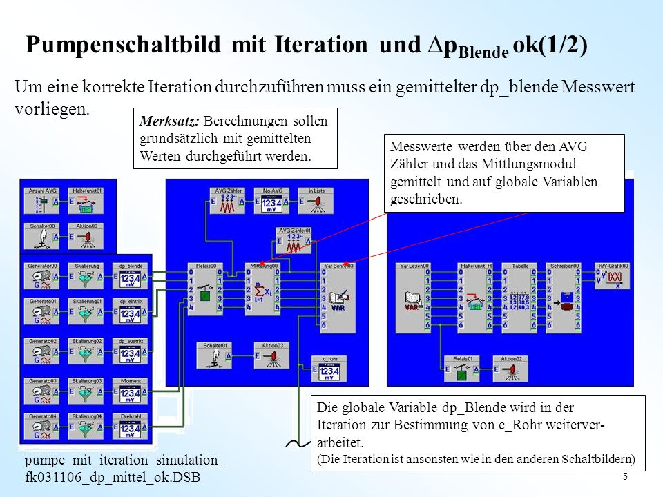 5 Pumpenschaltbild mit Iteration und p Blende ok(1/2) pumpe_mit_iteration_simulation_ fk031106_dp_mittel_ok.DSB Um eine korrekte Iteration durchzuführ