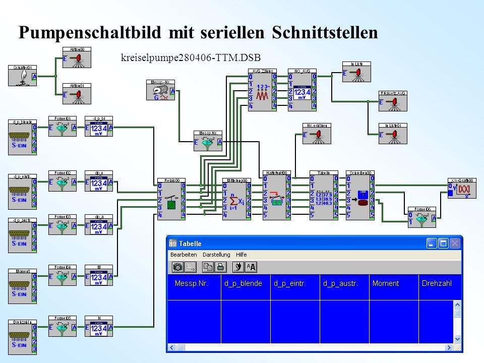 6 Pumpenschaltbild mit seriellen Schnittstellen kreiselpumpe280406-TTM.DSB