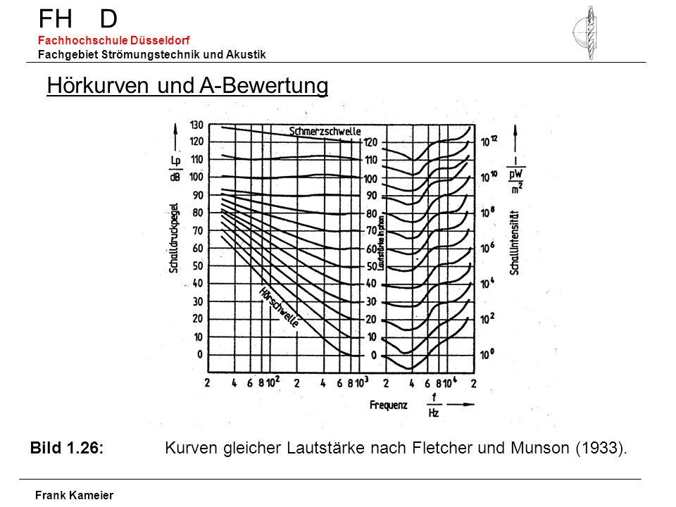 FH D Fachhochschule Düsseldorf Fachgebiet Strömungstechnik und Akustik Frank Kameier Hörkurven und A-Bewertung Bild 1.26: Kurven gleicher Lautstärke nach Fletcher und Munson (1933).