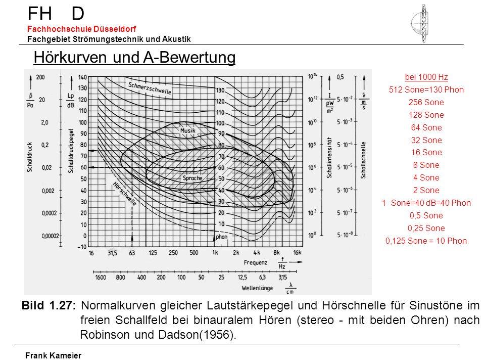 FH D Fachhochschule Düsseldorf Fachgebiet Strömungstechnik und Akustik Frank Kameier Hörkurven und A-Bewertung Bild 1.27: Normalkurven gleicher Lautstärkepegel und Hörschnelle für Sinustöne im freien Schallfeld bei binauralem Hören (stereo - mit beiden Ohren) nach Robinson und Dadson(1956).
