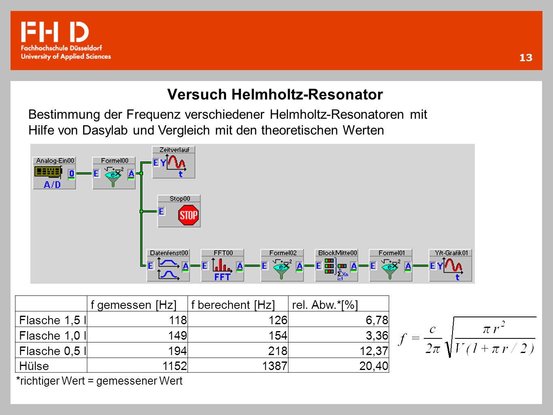 13 Versuch Helmholtz-Resonator Bestimmung der Frequenz verschiedener Helmholtz-Resonatoren mit Hilfe von Dasylab und Vergleich mit den theoretischen W