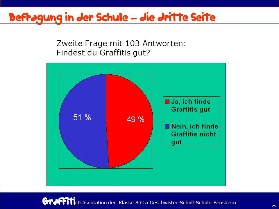 - Präsentation der Klasse 8 G a Geschwister-Scholl-Schule Bensheim 29 Zweite Frage mit 103 Antworten: Findest du Graffitis gut.