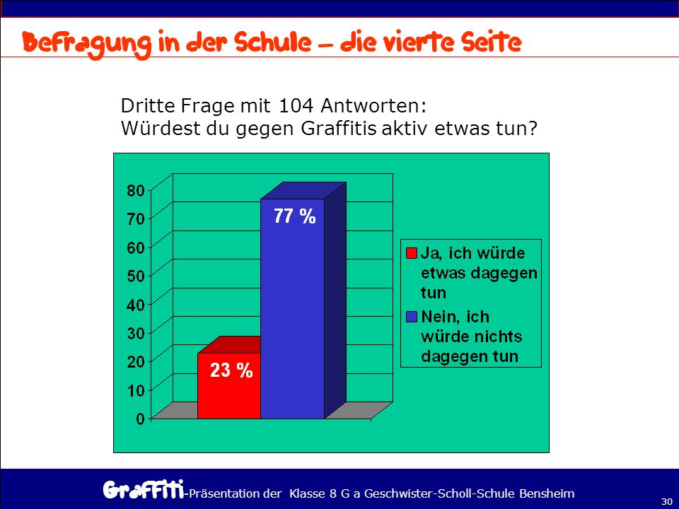- Präsentation der Klasse 8 G a Geschwister-Scholl-Schule Bensheim 30 Dritte Frage mit 104 Antworten: Würdest du gegen Graffitis aktiv etwas tun.