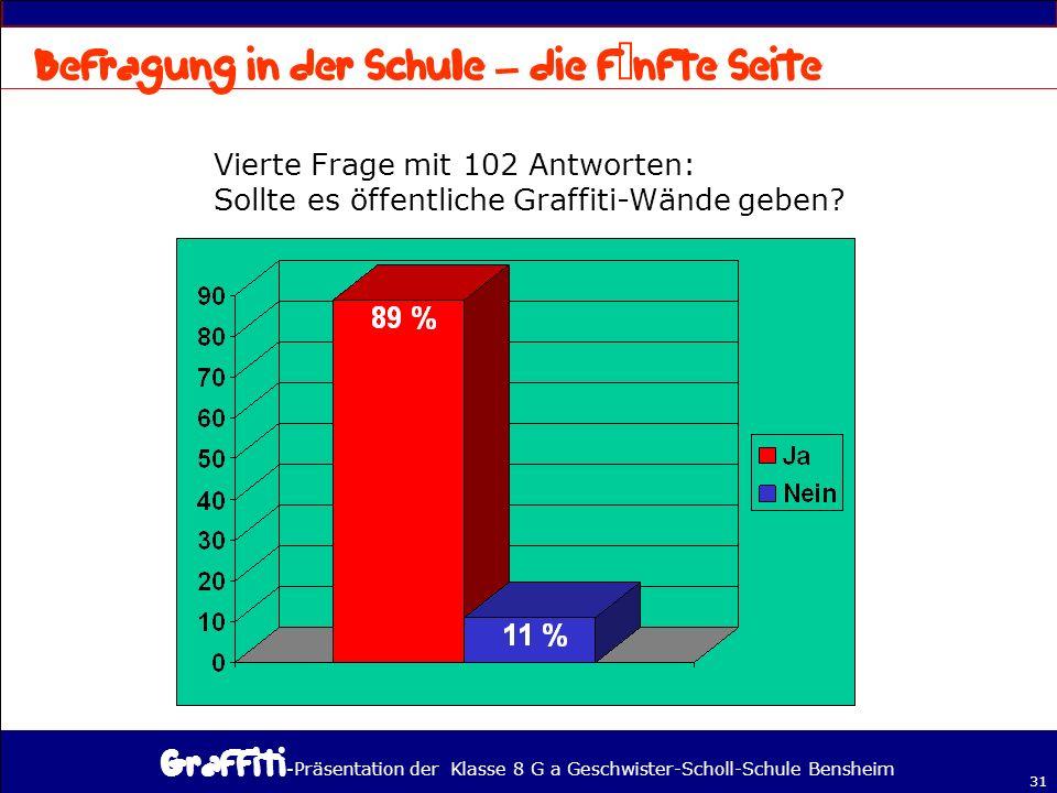 - Präsentation der Klasse 8 G a Geschwister-Scholl-Schule Bensheim 31 Vierte Frage mit 102 Antworten: Sollte es öffentliche Graffiti-Wände geben.