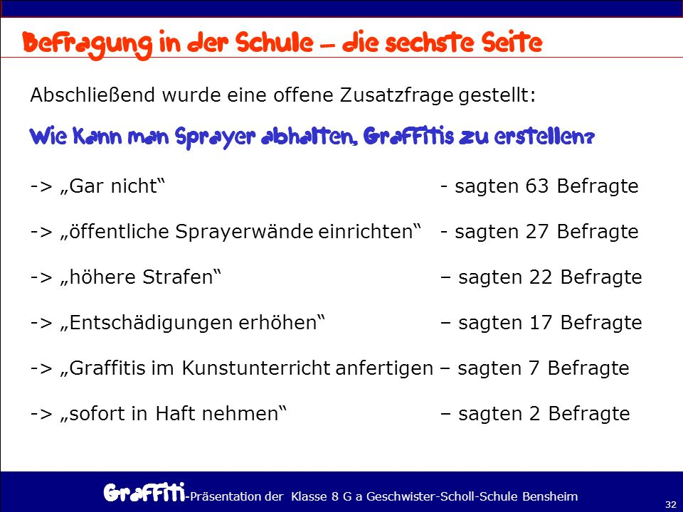 - Präsentation der Klasse 8 G a Geschwister-Scholl-Schule Bensheim 32 – Abschließend wurde eine offene Zusatzfrage gestellt: -> Gar nicht - sagten 63 Befragte -> öffentliche Sprayerwände einrichten - sagten 27 Befragte -> höhere Strafen – sagten 22 Befragte -> Entschädigungen erhöhen – sagten 17 Befragte -> Graffitis im Kunstunterricht anfertigen – sagten 7 Befragte -> sofort in Haft nehmen – sagten 2 Befragte