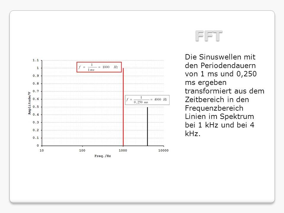 FFT Die Sinuswellen mit den Periodendauern von 1 ms und 0,250 ms ergeben transformiert aus dem Zeitbereich in den Frequenzbereich Linien im Spektrum bei 1 kHz und bei 4 kHz.