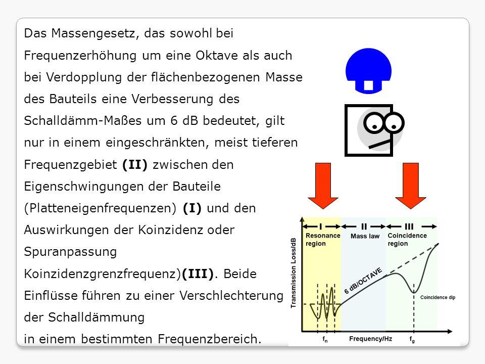 Das Massengesetz, das sowohl bei Frequenzerhöhung um eine Oktave als auch bei Verdopplung der flächenbezogenen Masse des Bauteils eine Verbesserung des Schalldämm-Maßes um 6 dB bedeutet, gilt nur in einem eingeschränkten, meist tieferen Frequenzgebiet (II) zwischen den Eigenschwingungen der Bauteile (Platteneigenfrequenzen) (I) und den Auswirkungen der Koinzidenz oder Spuranpassung Koinzidenzgrenzfrequenz)(III).