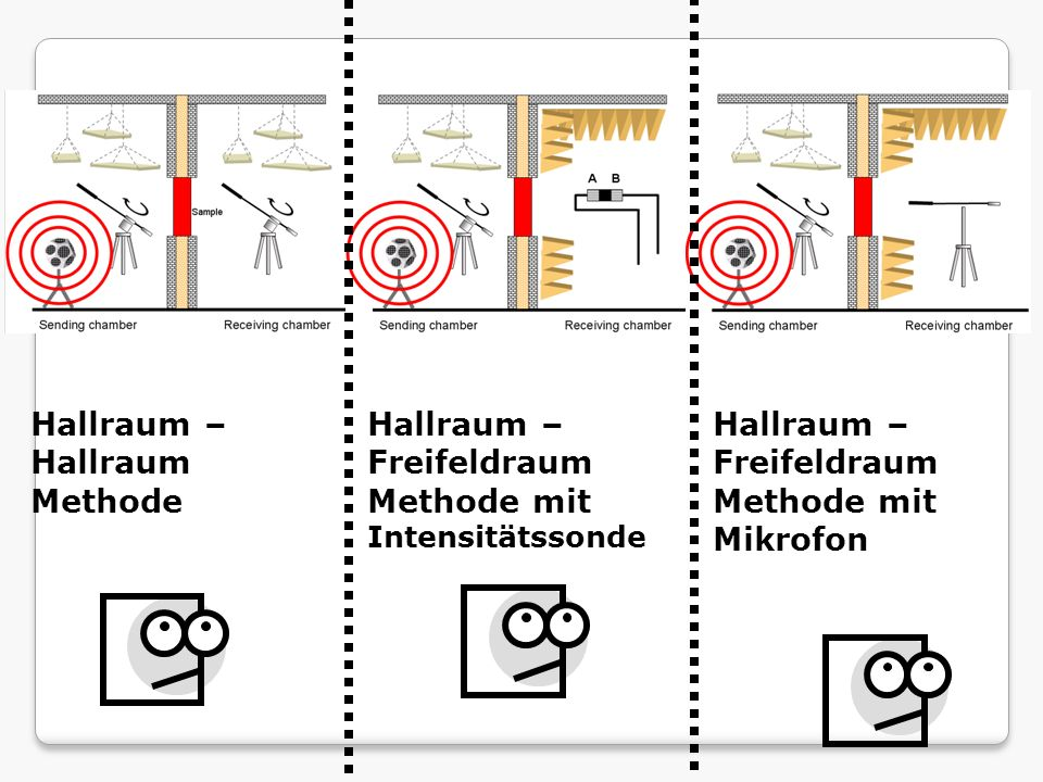 Hallraum – Hallraum Methode Hallraum – Freifeldraum Methode mit Intensitätssonde Hallraum – Freifeldraum Methode mit Mikrofon