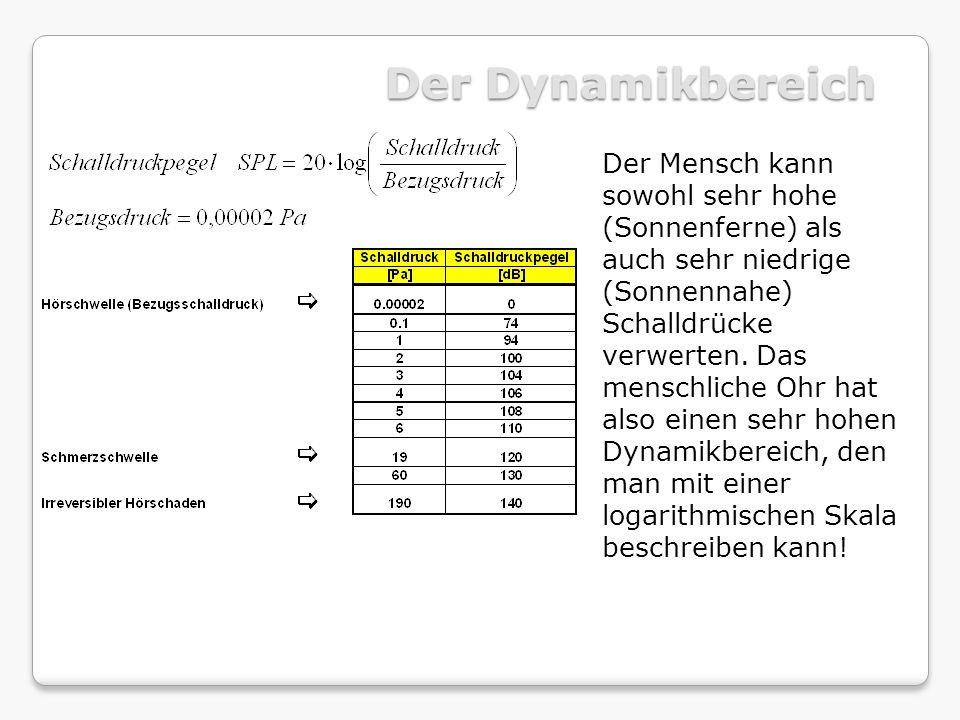 R = 20 lg (f m) - 47 [dB].Bessere Schalldämmung bei höherer Masse.