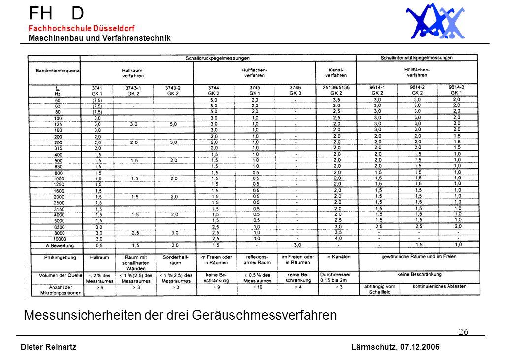 26 FH D Fachhochschule Düsseldorf Maschinenbau und Verfahrenstechnik Dieter Reinartz Lärmschutz, 07.12.2006 Messunsicherheiten der drei Geräuschmessve