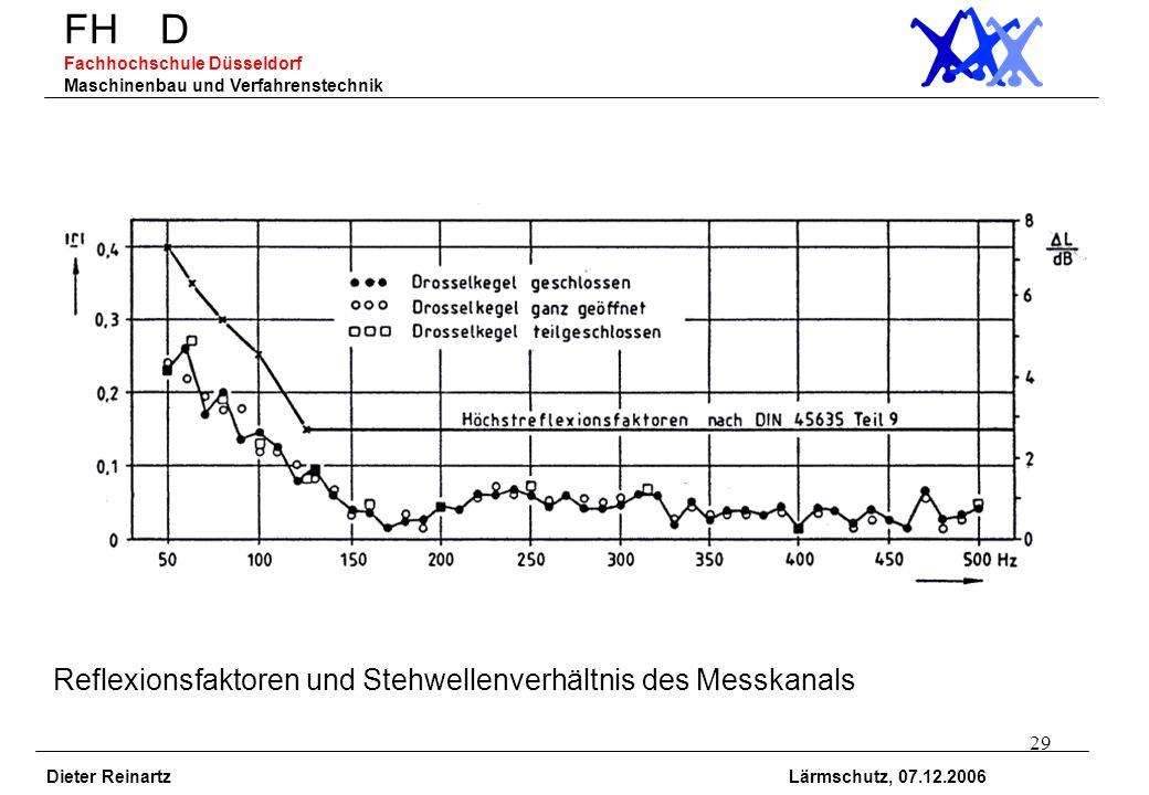 29 FH D Fachhochschule Düsseldorf Maschinenbau und Verfahrenstechnik Dieter Reinartz Lärmschutz, 07.12.2006 Reflexionsfaktoren und Stehwellenverhältni