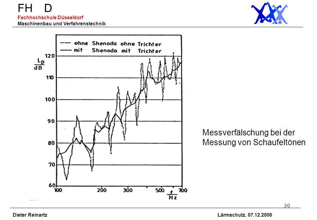 30 FH D Fachhochschule Düsseldorf Maschinenbau und Verfahrenstechnik Dieter Reinartz Lärmschutz, 07.12.2006 Messverfälschung bei der Messung von Schau