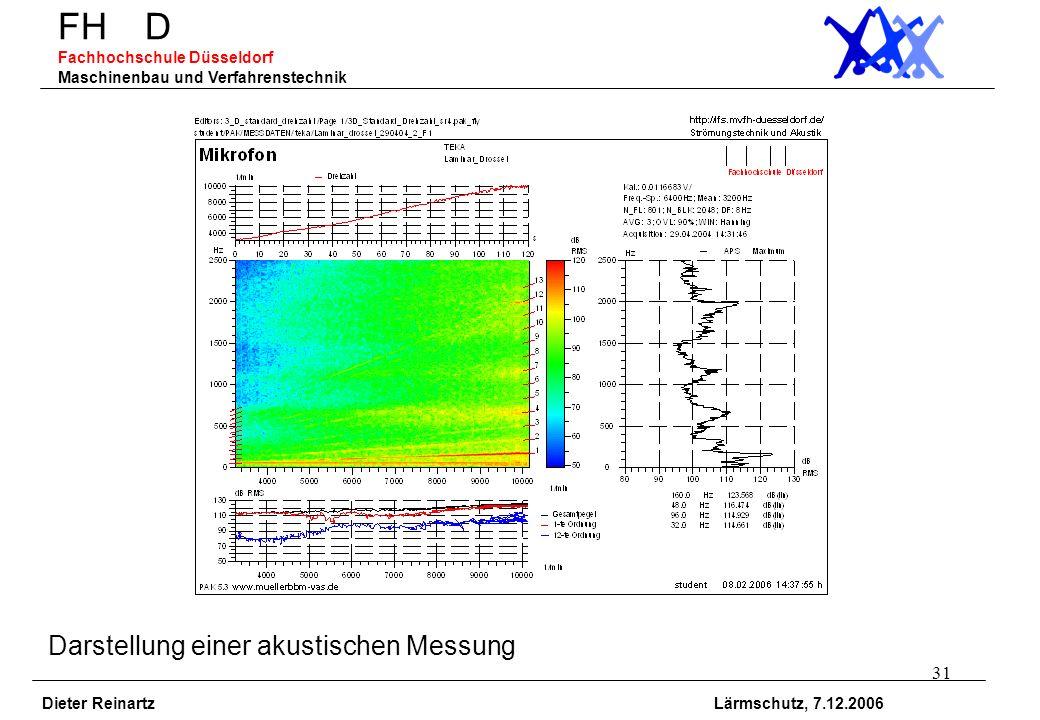 31 FH D Fachhochschule Düsseldorf Maschinenbau und Verfahrenstechnik Dieter Reinartz Lärmschutz, 7.12.2006 Darstellung einer akustischen Messung