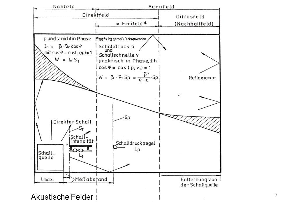 18 FH D Fachhochschule Düsseldorf Maschinenbau und Verfahrenstechnik Bezugsquader, Messfläche, -abstand, -punkte und –flächeninhalt (Lw5 und Lw6) S = 15,7 m 2 L s = 12 dB 15 Mikrofonpositionen +1 auf der Saugseite +2 auf der Druckseite