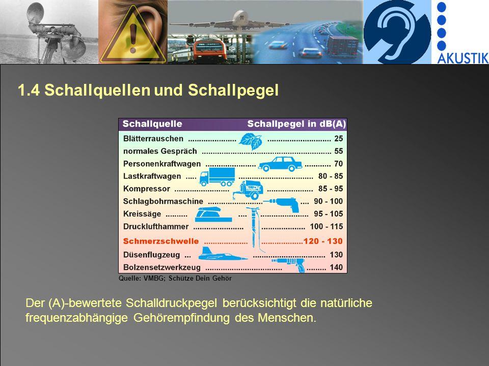 1.4 Schallquellen und Schallpegel Der (A)-bewertete Schalldruckpegel berücksichtigt die natürliche frequenzabhängige Gehörempfindung des Menschen.
