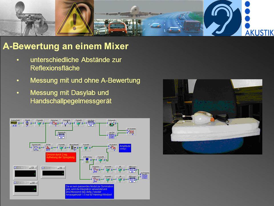 A-Bewertung an einem Mixer unterschiedliche Abstände zur Reflexionsfläche Messung mit und ohne A-Bewertung Messung mit Dasylab und Handschallpegelmessgerät