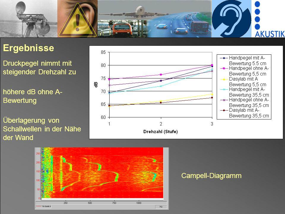 13 Ergebnisse Druckpegel nimmt mit steigender Drehzahl zu höhere dB ohne A- Bewertung Überlagerung von Schallwellen in der Nähe der Wand Campell-Diagramm