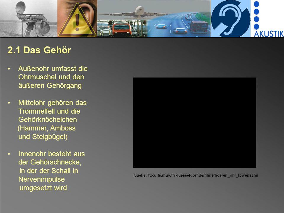 2.1 Das Gehör Außenohr umfasst die Ohrmuschel und den äußeren Gehörgang Mittelohr gehören das Trommelfell und die Gehörknöchelchen (Hammer, Amboss und Steigbügel) Innenohr besteht aus der Gehörschnecke, in der der Schall in Nervenimpulse umgesetzt wird Quelle: ftp://ifs.muv.fh-duesseldorf.de/filme/hoeren_ohr_löwenzahn