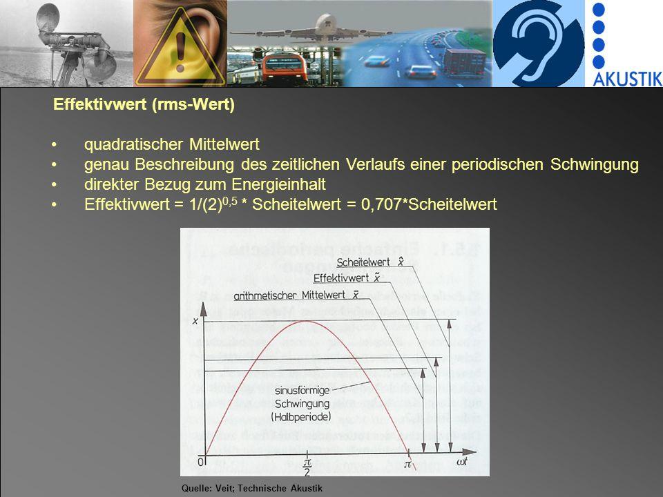 Effektivwert (rms-Wert) quadratischer Mittelwert genau Beschreibung des zeitlichen Verlaufs einer periodischen Schwingung direkter Bezug zum Energieinhalt Effektivwert = 1/(2) 0,5 * Scheitelwert = 0,707*Scheitelwert Quelle: Veit; Technische Akustik
