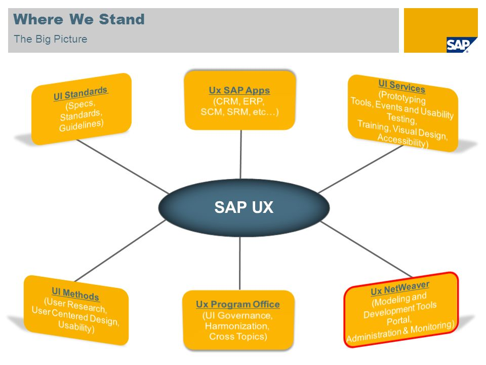 © SAP 2007 / Page 17 1.Who Are We 2.Where We Stand 3.Why Are We Here 4.When Do We Come In 5.How Do We Work 6.What Do We Deliver Agenda
