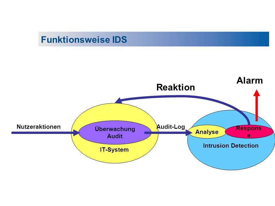 IT-System Überwachung Audit Intrusion Detection Analyse Respons e Nutzeraktionen Alarm Reaktion Audit-Log Funktionsweise IDS