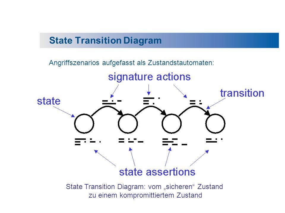 State Transition Diagram Angriffszenarios aufgefasst als Zustandstautomaten: State Transition Diagram: vom sicheren Zustand zu einem kompromittiertem