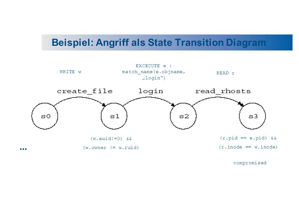 Beispiel: Angriff als State Transition Diagram... compromised (w.euid!=0) && (w.owner != w.ruid) WRITE w (r.pid == e.pid) && (r.inode == w.inode) EXCE