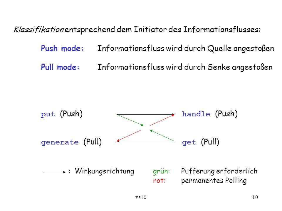 vs1010 Klassifikation entsprechend dem Initiator des Informationsflusses: Push mode: Informationsfluss wird durch Quelle angestoßen Pull mode:Informat