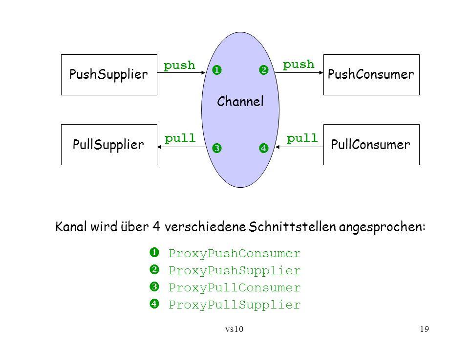 vs1019 PushSupplier PullConsumerPullSupplier PushConsumer push pull push Channel Kanal wird über 4 verschiedene Schnittstellen angesprochen: ProxyPush
