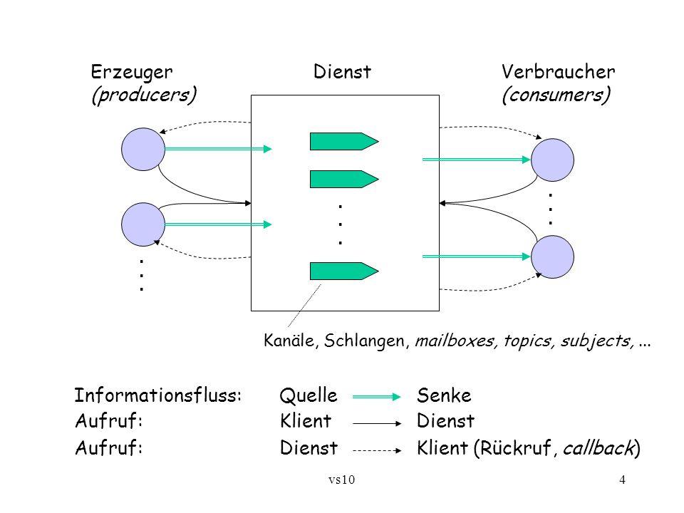 vs104 Informationsfluss:QuelleSenke Aufruf:KlientDienst Aufruf:DienstKlient (Rückruf, callback) Erzeuger DienstVerbraucher (producers)(consumers) Kanä