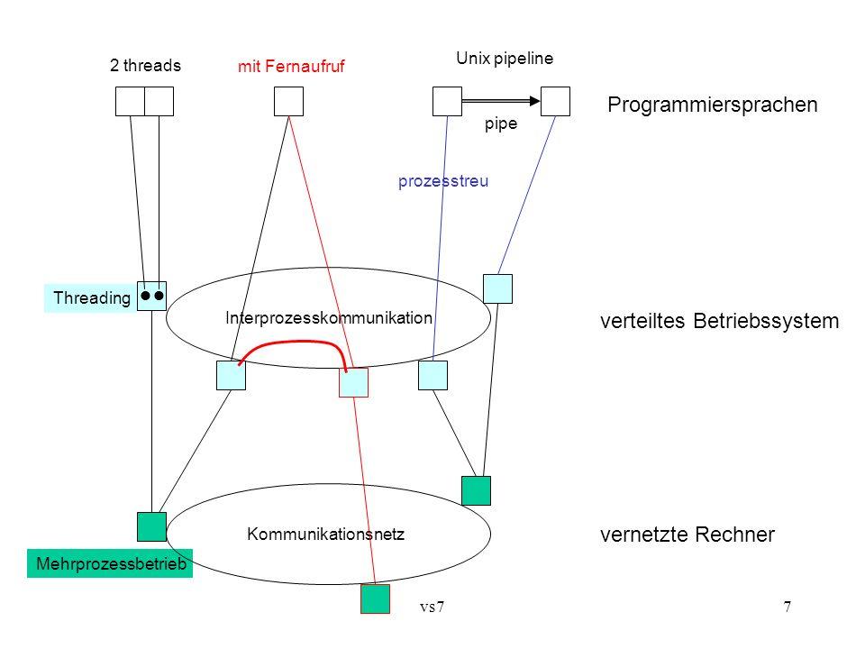 vs77 Programmiersprachen Unix pipeline 2 threads verteiltes Betriebssystem Interprozesskommunikation Kommunikationsnetz vernetzte Rechner Mehrprozessb