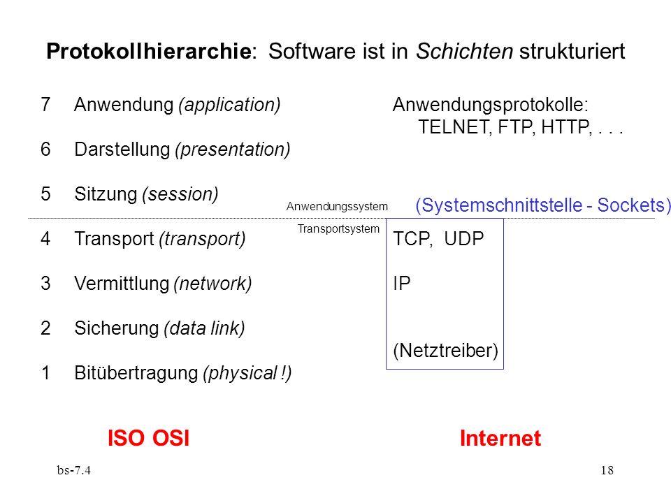bs-7.418 Protokollhierarchie: Software ist in Schichten strukturiert 7Anwendung (application) 6Darstellung (presentation) 5Sitzung (session) 4Transport (transport) 3Vermittlung (network) 2Sicherung (data link) 1Bitübertragung (physical !) ISO OSI Anwendungsprotokolle: TELNET, FTP, HTTP,...