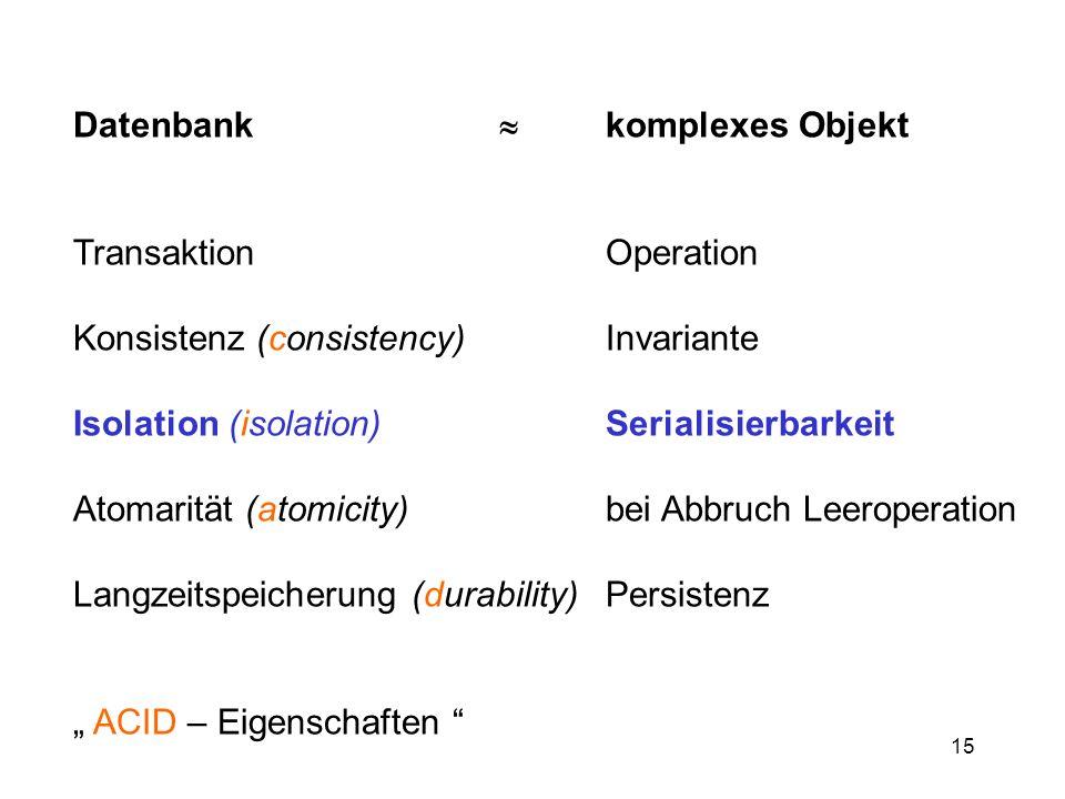 15 Datenbank komplexes Objekt Transaktion Operation Konsistenz (consistency)Invariante Isolation (isolation)Serialisierbarkeit Atomarität (atomicity)b