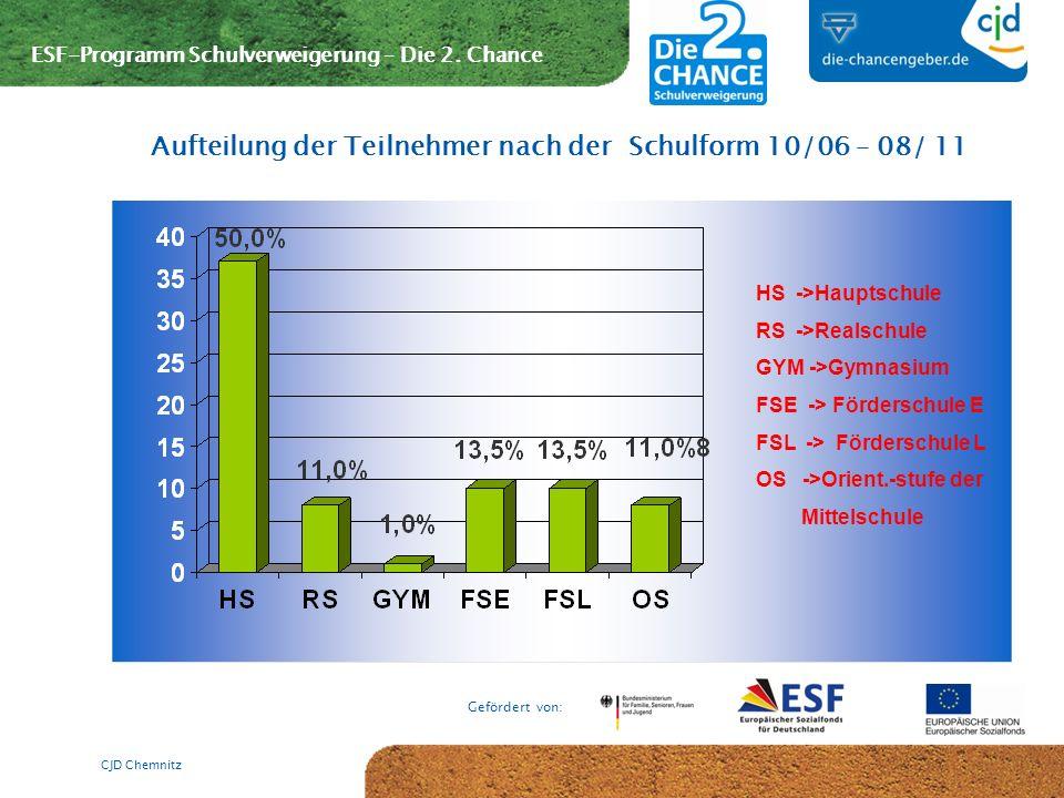 ESF-Programm Schulverweigerung – Die 2. Chance Gefördert von: CJD Chemnitz Aufteilung der Teilnehmer nach der Schulform 10/06 – 08/ 11 HS ->Hauptschul