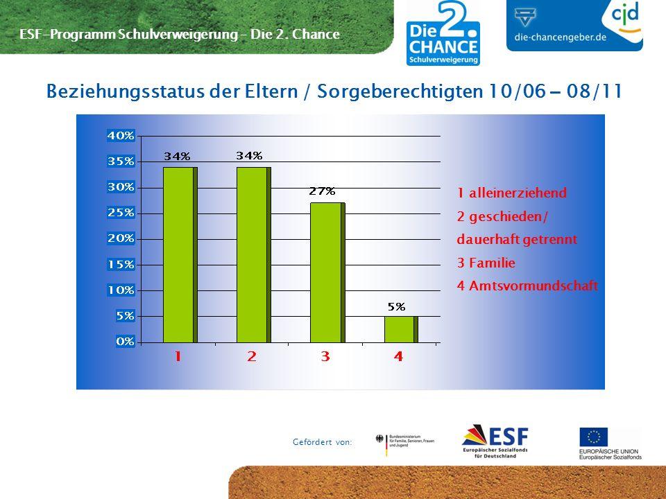 ESF-Programm Schulverweigerung – Die 2. Chance Gefördert von: Beziehungsstatus der Eltern / Sorgeberechtigten 10/06 – 08/11 1 alleinerziehend 2 geschi