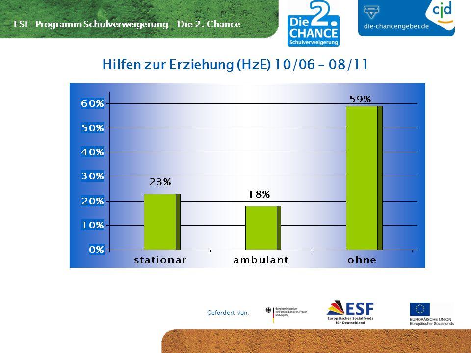 ESF-Programm Schulverweigerung – Die 2. Chance Gefördert von: Hilfen zur Erziehung (HzE) 10/06 – 08/11