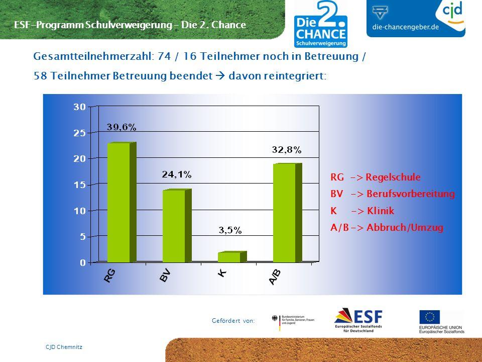 ESF-Programm Schulverweigerung – Die 2. Chance Gefördert von: CJD Chemnitz Gesamtteilnehmerzahl: 74 / 16 Teilnehmer noch in Betreuung / 58 Teilnehmer
