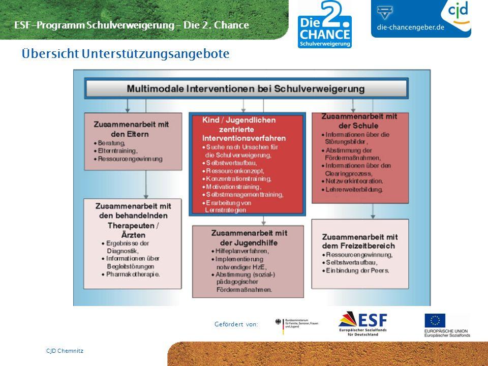 ESF-Programm Schulverweigerung – Die 2. Chance Gefördert von: CJD Chemnitz Übersicht Unterstützungsangebote
