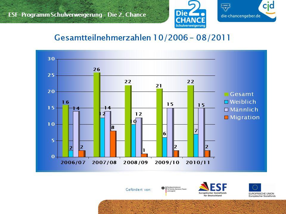 ESF-Programm Schulverweigerung – Die 2. Chance Gefördert von: Gesamtteilnehmerzahlen 10/2006 – 08/2011