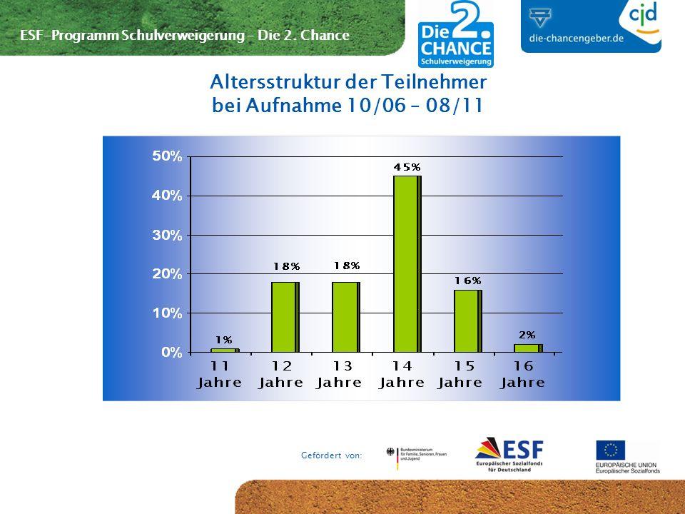ESF-Programm Schulverweigerung – Die 2. Chance Gefördert von: Altersstruktur der Teilnehmer bei Aufnahme 10/06 – 08/11