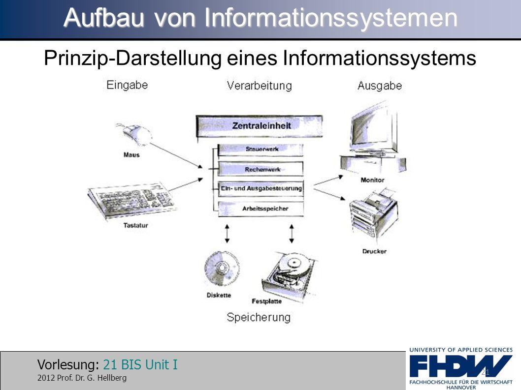 Vorlesung: 21 BIS Unit I 2012 Prof. Dr. G. Hellberg Aufbau von Informationssystemen Prinzip-Darstellung eines Informationssystems 21