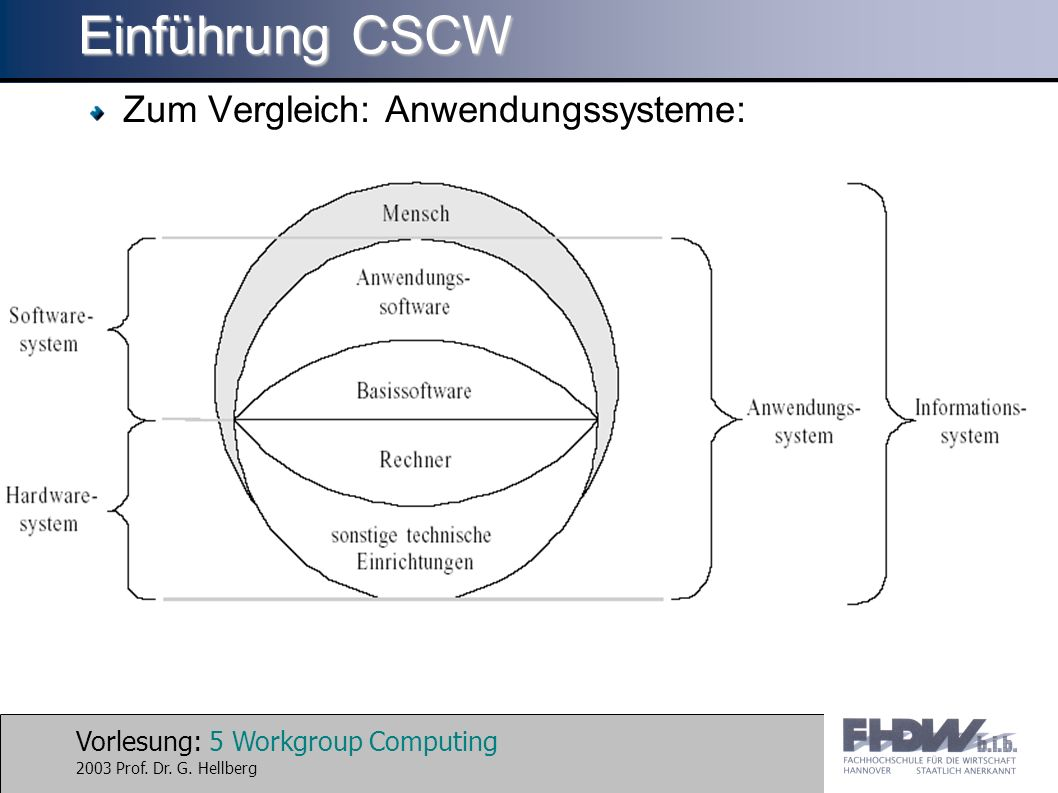 Vorlesung: 6 Workgroup Computing 2003 Prof.Dr. G.