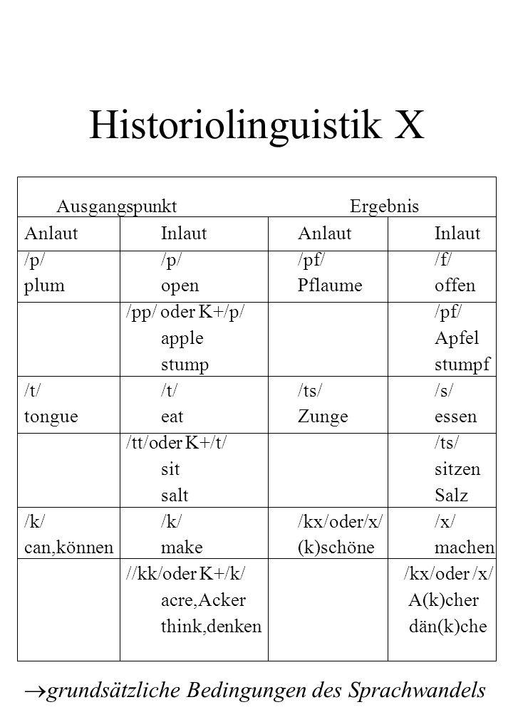 Historiolinguistik X Ausgangspunkt Ergebnis AnlautInlautAnlautInlaut /p//p//pf//f/ plumopenPflaumeoffen /pp/ oder K+/p//pf/ appleApfel stumpstumpf /t/