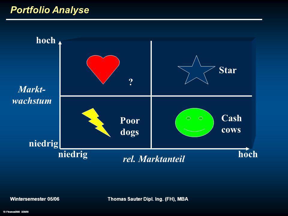 Wintersemester 05/06Thomas Sauter Dipl. Ing. (FH), MBA 19 Finance2000 3/20/99 Portfolio Analyse hoch niedrig hoch Markt- wachstum rel. Marktanteil Sta