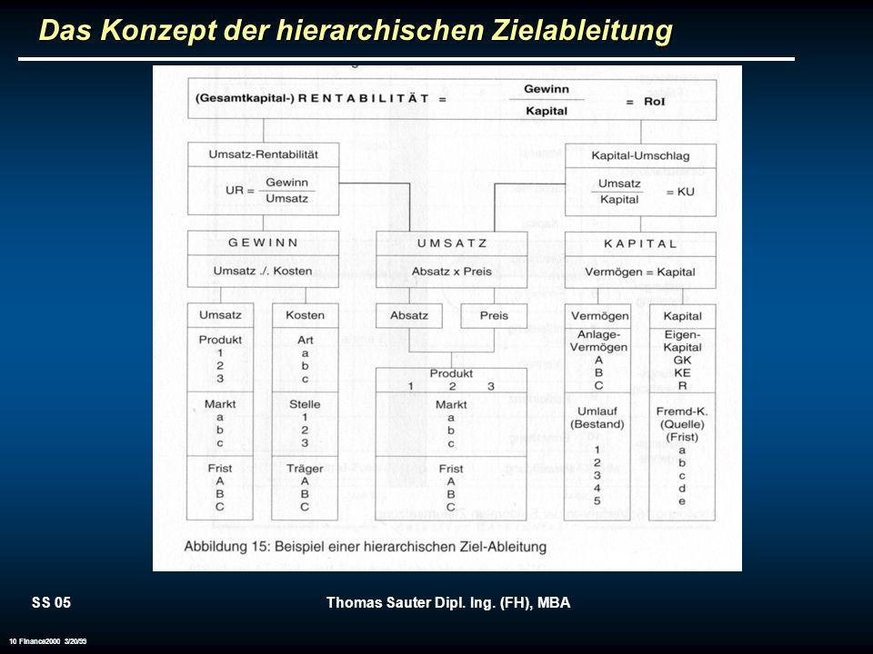 SS 05Thomas Sauter Dipl. Ing. (FH), MBA 10 Finance2000 3/20/99 Das Konzept der hierarchischen Zielableitung