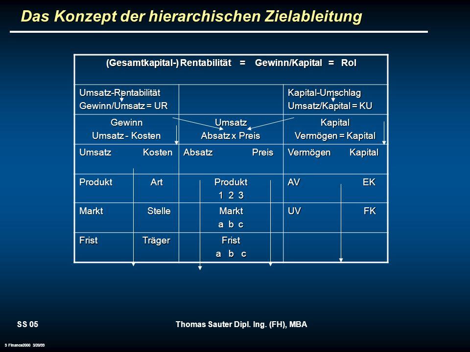 SS 05Thomas Sauter Dipl. Ing. (FH), MBA 9 Finance2000 3/20/99 Das Konzept der hierarchischen Zielableitung (Gesamtkapital-) Rentabilität = Gewinn/Kapi