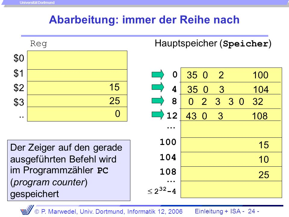 Einleitung + ISA - 23 - P. Marwedel, Univ. Dortmund, Informatik 12, 2006 Universität Dortmund Eigenschaften des Von-Neumann-Rechners (2) Wesentliche M