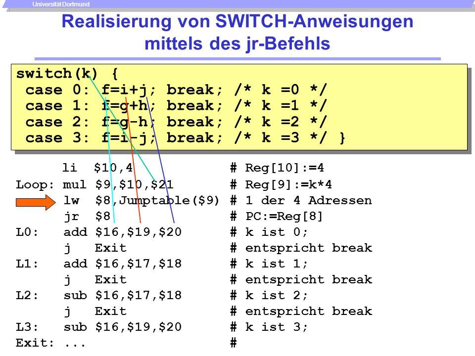 Einleitung + ISA - 56 - P. Marwedel, Univ. Dortmund, Informatik 12, 2006 Universität Dortmund SWITCH-Anweisungen switch(k) { /* k muss 0..3 sein! */ c