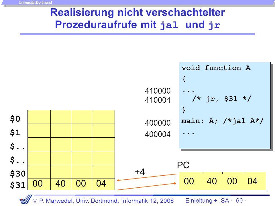 Einleitung + ISA - 59 - P. Marwedel, Univ. Dortmund, Informatik 12, 2006 Universität Dortmund Der jump-and-link-Befehl Format: jal adresse wobei adres